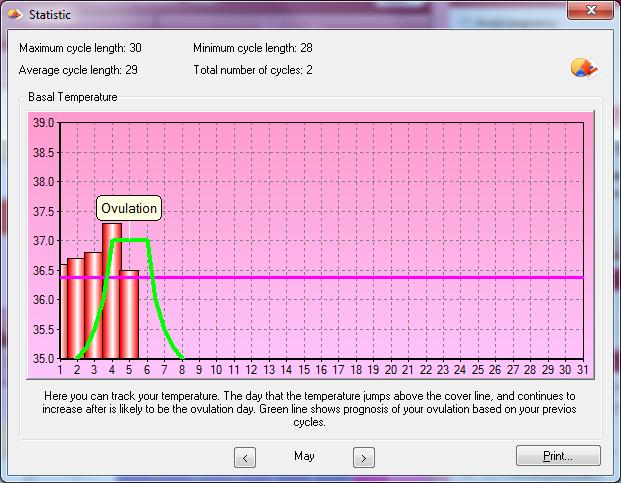 ovulation calendar charts